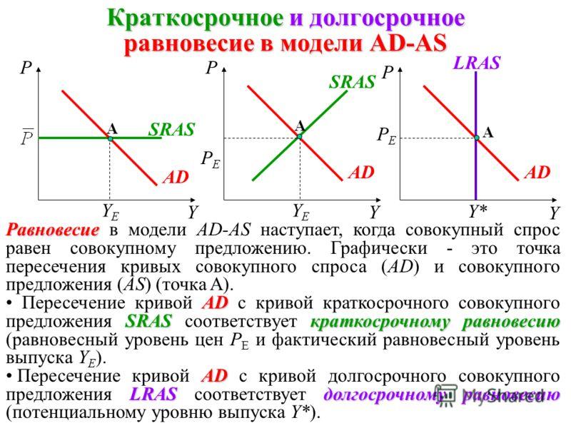 Модель совокупного спроса и совокупного предложения Равновесие на товарном рынке Равновесие на денежном рынке Совокупный спрос Равновесие на рынке труда Совокупное предложение Модель AD-AS