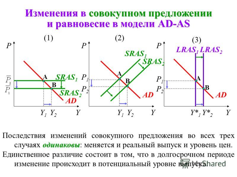 Изменения в совокупном спросе и равновесие в модели AD-AS Y P1P1 PPP YYY*Y1Y1 A A A AD 2 AD 1 SRAS LRAS Y1Y1 P1P1 AD 1 AD 2 B B B P2P2 P2P2 Y2Y2 Y2Y2 различны Последствия изменений в совокупном спросе в этих трех случаях различны: (1)изменение реальн