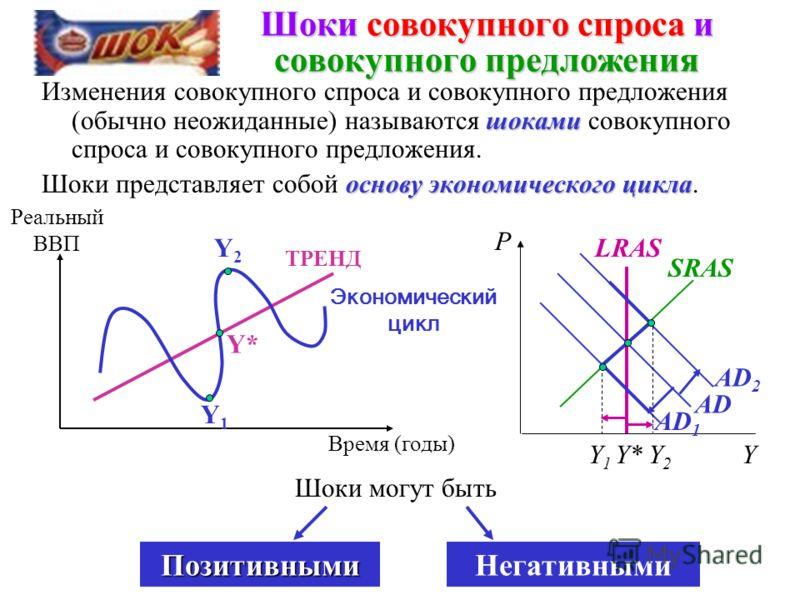 Изменения в совокупном предложении и равновесие в модели AD-AS Y P1P1 PPP YYY* 1 Y1Y1 A A A AD SRAS 1 LRAS 1 Y1Y1 (1)(2) (3) B B B Y* 2 Y2Y2 Y2Y2 SRAS 2 LRAS 2 одинаковы Последствия изменений совокупного предложения во всех трех случаях одинаковы: ме