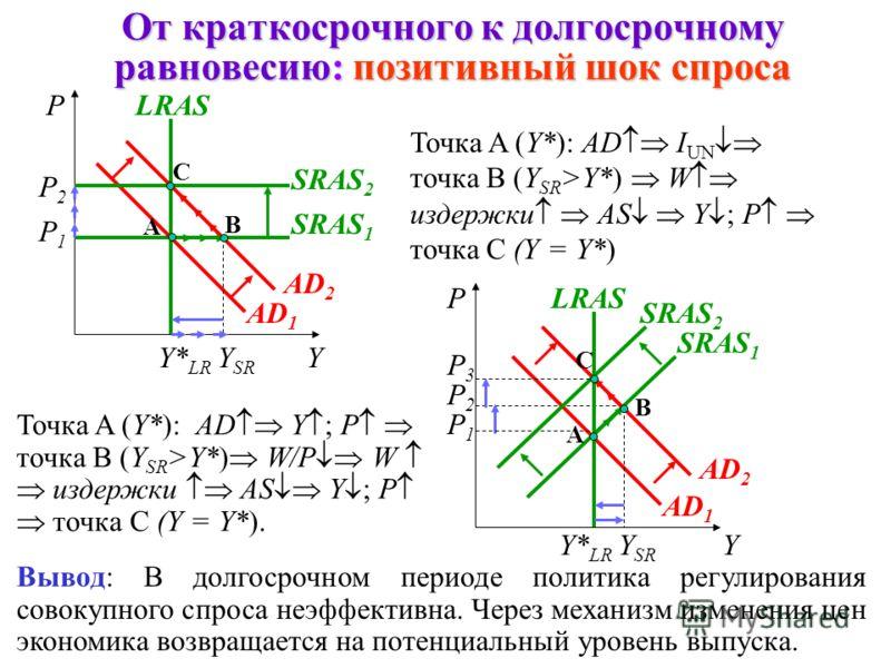 Шоки совокупного предложения P A AD SRAS 1 Y1Y1 B Y2Y2 SRAS 2 P B AD SRAS 2 Y2Y2 A Y1Y1 SRAS 1 Позитивный (благоприятный) Позитивный (благоприятный) шок совокупного предложения = росту совокупного предложения Он ведет к росту выпуска и сниже- нию уро