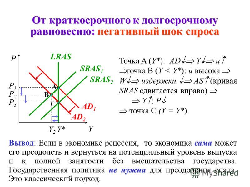 От краткосрочного к долгосрочному равновесию: позитивный шок спроса P A AD 1 SRAS 1 Y* LR P1P1 AD 2 B P2P2 Y P YY* LR A AD 2 SRAS 1 AD 1 B SRAS 2 C Y SR LRAS P1P1 SRAS 2 C P2P2 P3P3 Y SR Точка A (Y*): AD I UN точка B (Y SR >Y*) W издержки AS Y ; P то