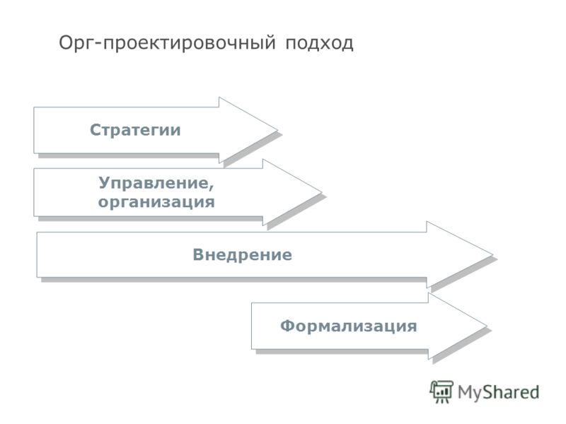 11 Орг-проектировочный подход Стратегии Управление, организация Формализация Внедрение