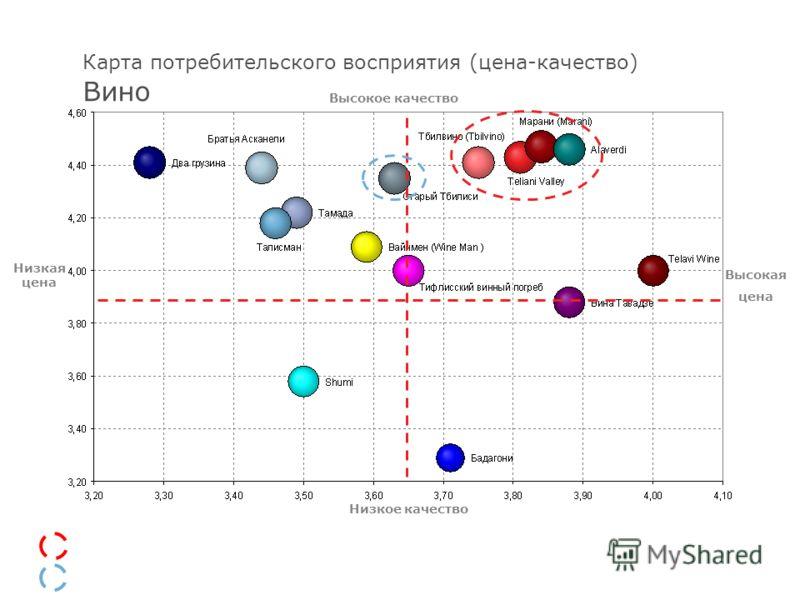 21 Карта потребительского восприятия (цена-качество) Вино Конкурентная группа Потенциальные конкуренты новой ТМ Высокое качество Низкое качество Низкая цена Высокая цена