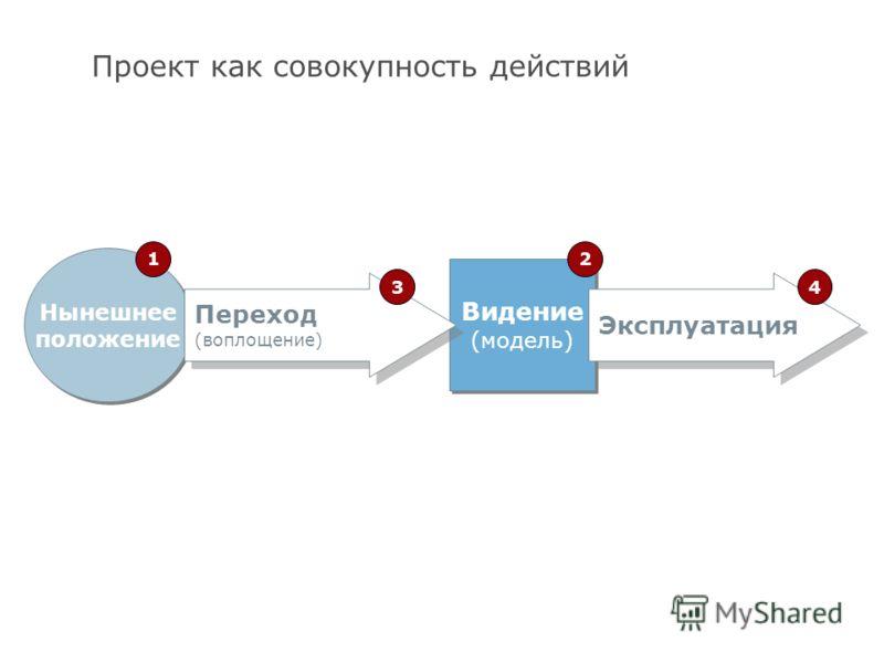 9 Проект как совокупность действий Нынешнее положение 1 Видение (модель) Видение (модель) 2 Переход (воплощение) 3 Эксплуатация 4