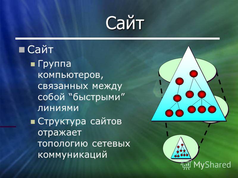 Сайт Сайт Группа компьютеров, связанных между собой быстрыми линиями Структура сайтов отражает топологию сетевых коммуникаций