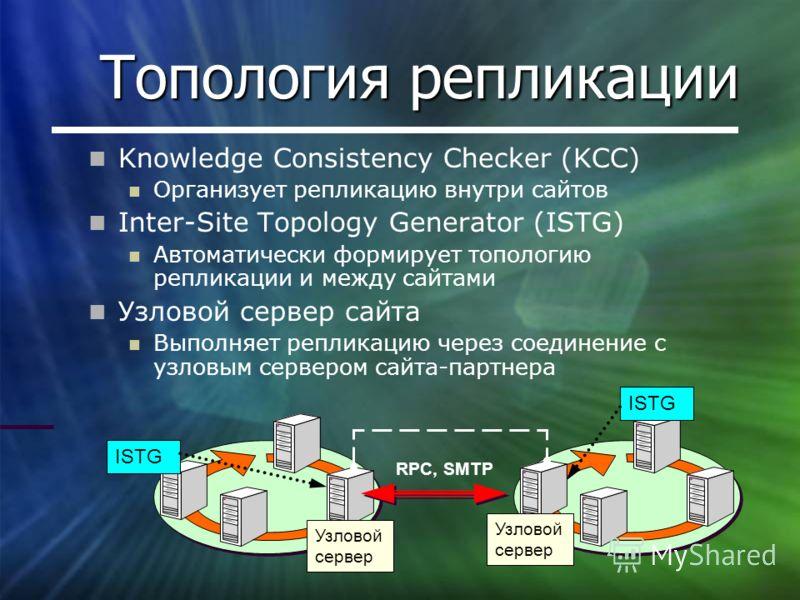 Топология репликации Узловой сервер ISTG Knowledge Consistency Checker (KCC) Организует репликацию внутри сайтов Inter-Site Topology Generator (ISTG) Автоматически формирует топологию репликации и между сайтами Узловой сервер сайта Выполняет репликац