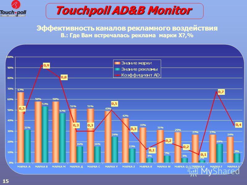 15 Эффективность каналов рекламного воздействия В.: Где Вам встречалась реклама марки Х?,% Touchpoll AD&B Monitor