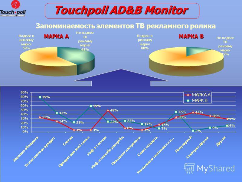 16 Запоминаемость элементов ТВ рекламного ролика МАРКА А МАРКАВ МАРКА В Touchpoll AD&B Monitor