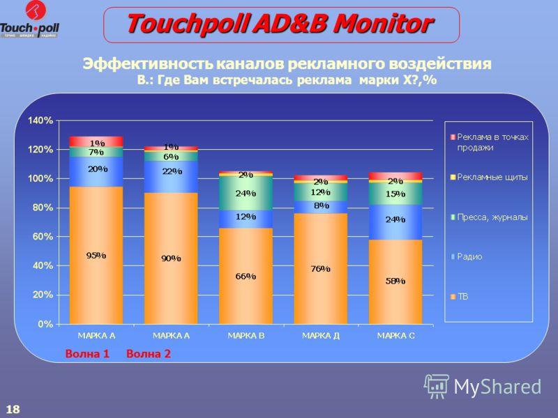 18 Волна 1 Волна 2 Touchpoll AD&B Monitor Эффективность каналов рекламного воздействия В.: Где Вам встречалась реклама марки Х?,%