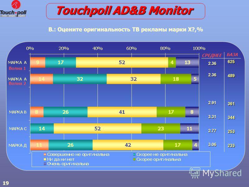 19 В.: Оцените оригинальность ТВ рекламы марки Х?,% Волна 1 Волна 2 625489361344253233 2.362.362.913.312.773.06 СРЕДНЕЕ БАЗА Touchpoll AD&B Monitor