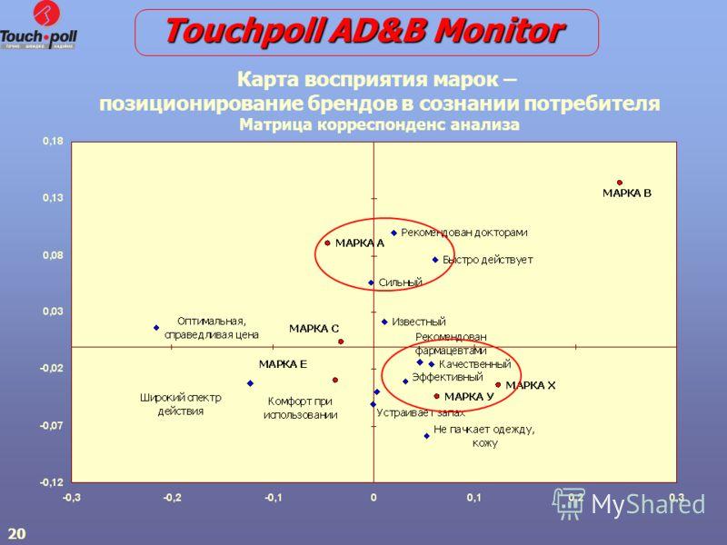 20 Карта восприятия марок – позиционирование брендов в сознании потребителя Матрица корреспонденс анализа Touchpoll AD&B Monitor