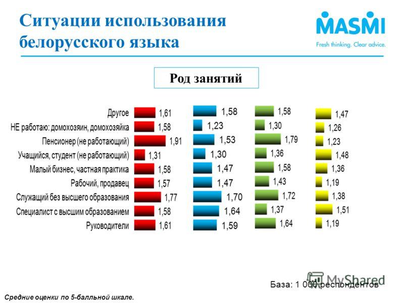 Ситуации использования белорусского языка (1 Род занятий Средние оценки по 5-балльной шкале. Ситуации использования белорусского языка База: 1 000 респондентов