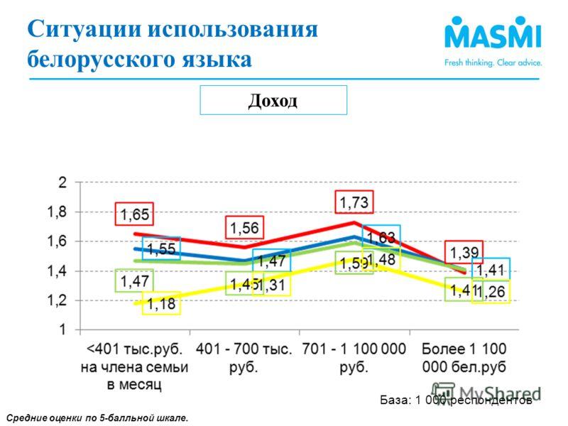 Ситуации использования белорусского языка (1) Доход Средние оценки по 5-балльной шкале. Ситуации использования белорусского языка База: 1 000 респондентов
