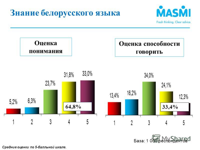 Знание белорусского языка языка (1) Средние оценки по 5-балльной шкале. Оценка понимания Оценка способности говорить 64,8% 33,4% База: 1 000 респондентов