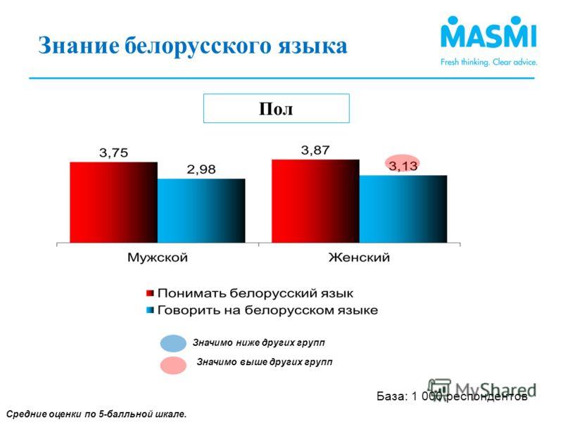Знание белорусского языка (1) Пол Средние оценки по 5-балльной шкале. Знание белорусского языка (1) Значимо ниже других групп Значимо выше других групп База: 1 000 респондентов