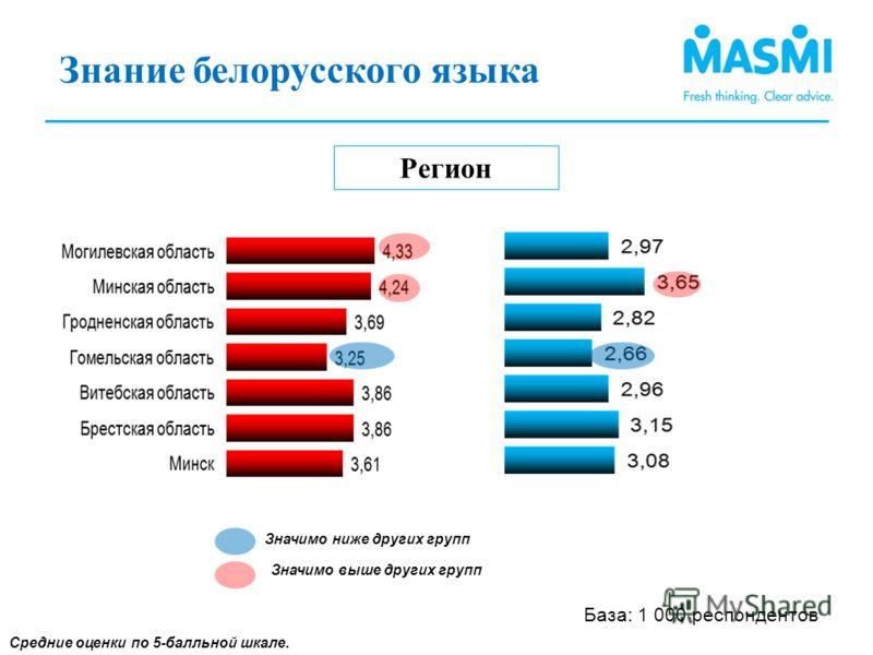 Знание белорусского языка (2) Регион Средние оценки по 5-балльной шкале. Знание белорусского языка (1) Значимо ниже других групп Значимо выше других групп База: 1 000 респондентов