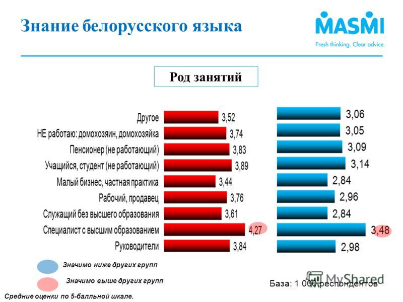 Род занятий Средние оценки по 5-балльной шкале. Знание белорусского языка (1) База: 1 000 респондентов Значимо ниже других групп Значимо выше других групп