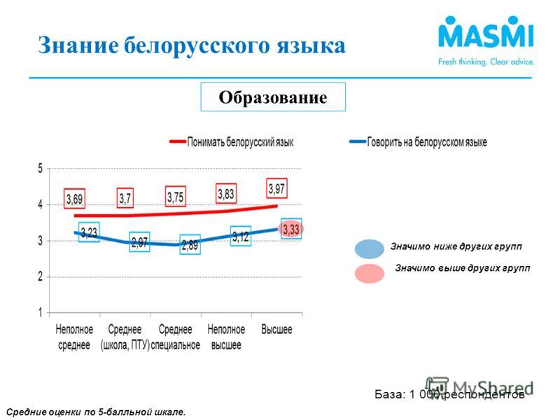 Знание белорусского языка (3) Образование Средние оценки по 5-балльной шкале. Знание белорусского языка (1) База: 1 000 респондентов Значимо ниже других групп Значимо выше других групп