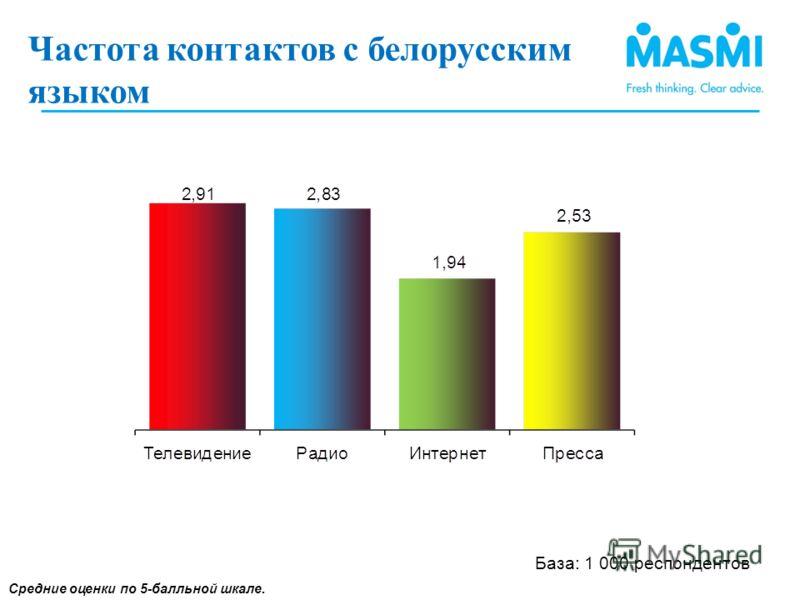 Частота контактов с белорусским языком(1) Средние оценки по 5-балльной шкале. Частота контактов с белорусским языком ) База: 1 000 респондентов