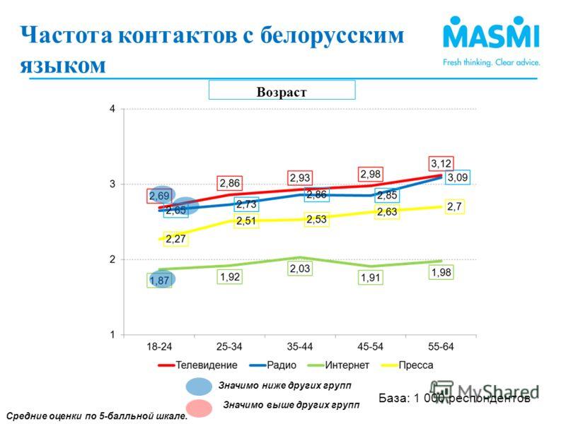 Частота контактов с белорусским языком(1) Возраст Средние оценки по 5-балльной шкале. Значимо ниже других групп Значимо выше других групп Частота контактов с белорусским языком ) База: 1 000 респондентов