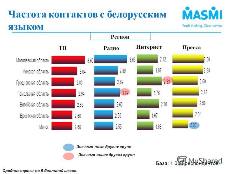 Регион Средние оценки по 5-балльной шкале. Частота контакЧатов с белорусским языком(2) Значимо ниже других групп Значимо выше других групп Частота контактов с белорусским языком ) ТВ Интернет Радио Пресса База: 1 000 респондентов
