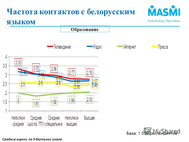 Образование Средние оценки по 5-балльной шкале. Частота контактов с белорусским языком(3) Частота контактов с белорусским языком ) База: 1 000 респондентов