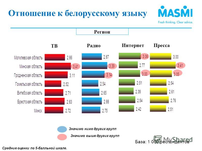 Регион Средние оценки по 5-балльной шкале. Отношение к использованию белорусского языка (2) Значимо ниже других групп Значимо выше других групп Отношение к белорусскому языку (1) ТВ Интернет Радио Пресса База: 1 000 респондентов