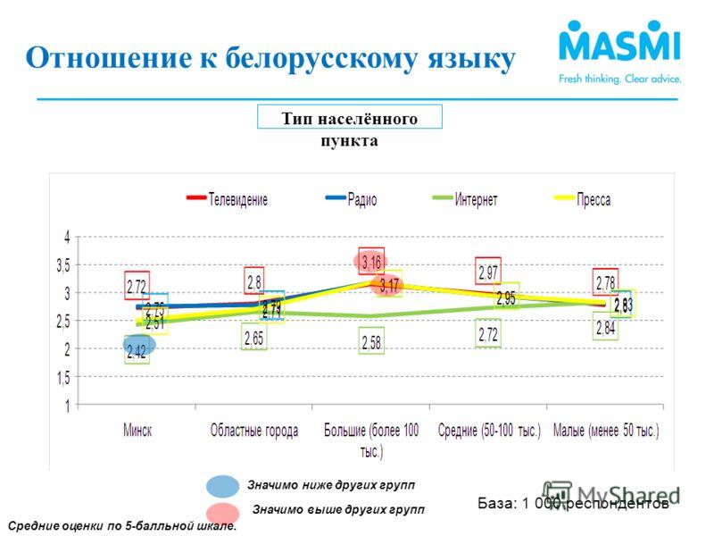 Тип населённого пункта Средние оценки по 5-балльной шкале. Отношение к использованию белорусского языка (2) Значимо ниже других групп Значимо выше других групп Отношение к белорусскому языку (1) База: 1 000 респондентов