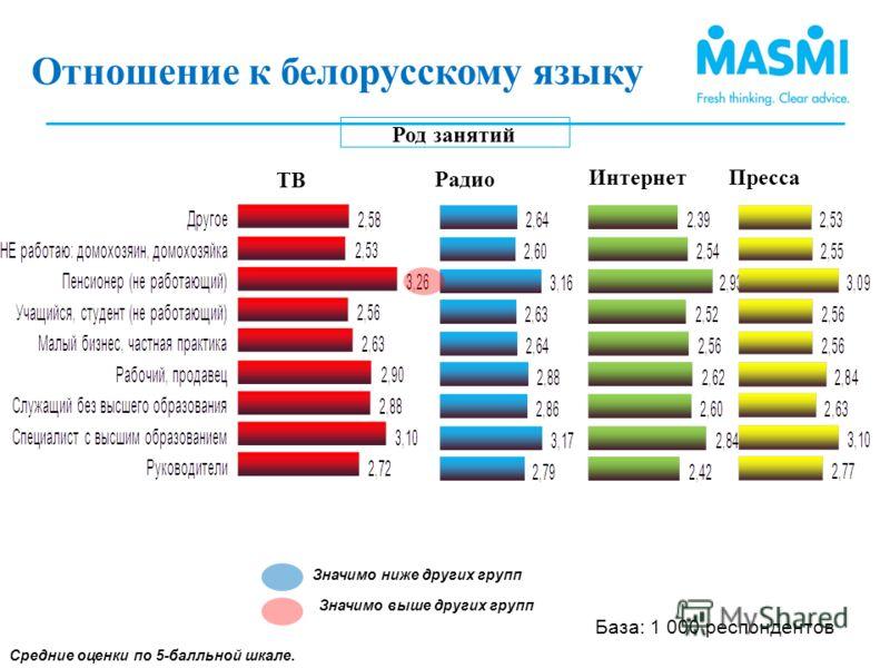 Род занятий Средние оценки по 5-балльной шкале. Отношение к использованию белорусского языка (3) Значимо ниже других групп Значимо выше других групп Отношение к белорусскому языку (1) ТВ Интернет Радио Пресса База: 1 000 респондентов