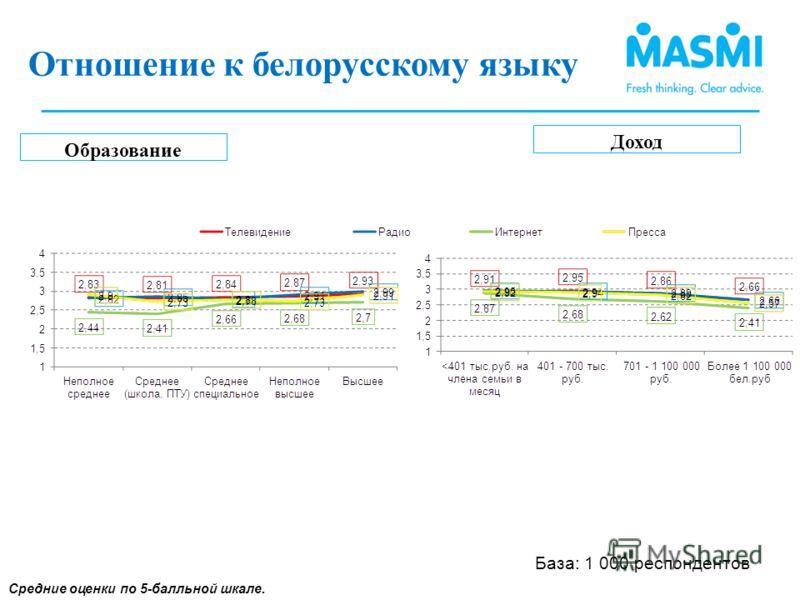 Образование Доход Средние оценки по 5-балльной шкале. Отношение к использованию белорусского языка (3) Отношение к белорусскому языку (1) База: 1 000 респондентов