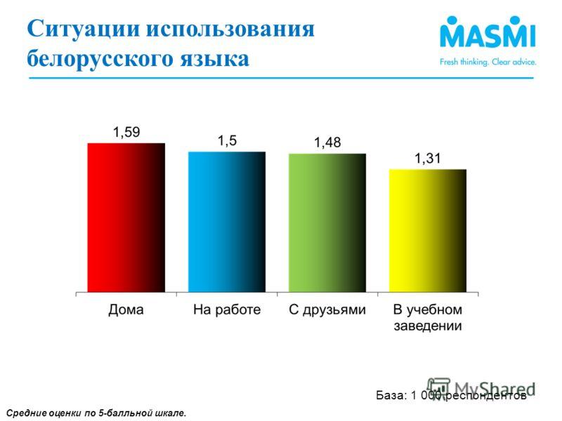 Средние оценки по 5-балльной шкале. База: 1 000 респондентов Ситуации использования белорусского языка