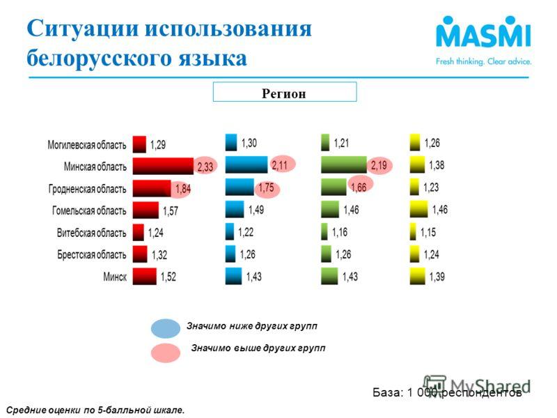 Ситуации использования белорусского языка (2) Регион Средние оценки по 5-балльной шкале. Значимо ниже других групп Значимо выше других групп Ситуации использования белорусского языка База: 1 000 респондентов