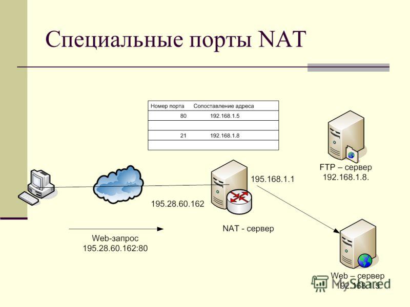Специальные порты NAT