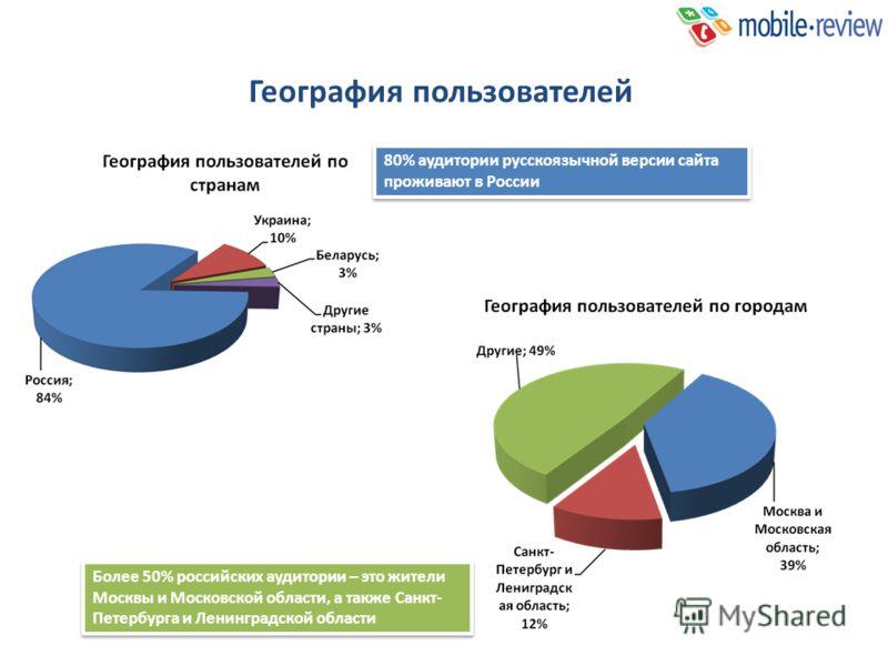 География пользователей 80% аудитории русскоязычной версии сайта проживают в России Более 50% российских аудитории – это жители Москвы и Московской области, а также Санкт- Петербурга и Ленинградской области