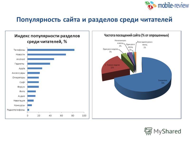Популярность сайта и разделов среди читателей