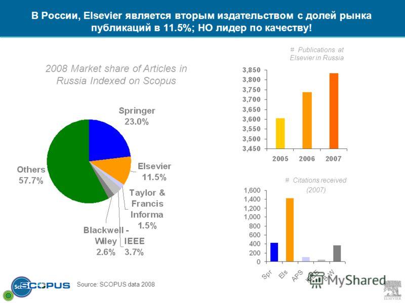 В России, Elsevier является вторым издательством с долей рынка публикаций в 11.5%; НО лидер по качеству! 2008 Market share of Articles in Russia Indexed on Scopus # Citations received (2007) # Publications at Elsevier in Russia Source: SCOPUS data 20