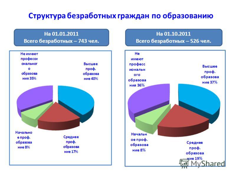 Структура безработных граждан по образованию На 01.01.2011 Всего безработных – 743 чел. На 01.10.2011 Всего безработных – 526 чел.