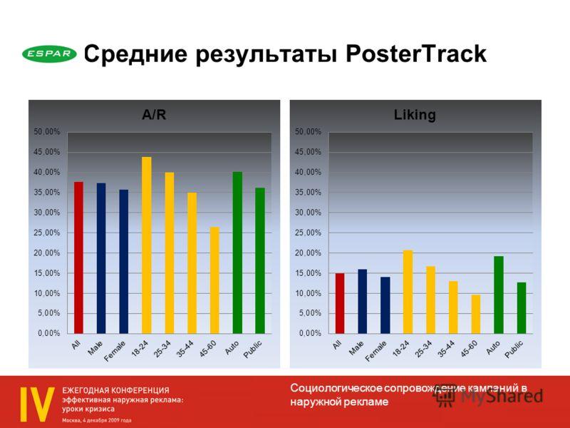 Социологическое сопровождение кампаний в наружной рекламе Средние результаты PosterTrack