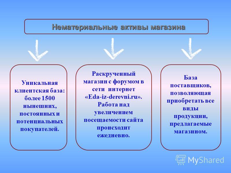 Уникальная клиентская база: более 1500 нынешних, постоянных и потенциальных покупателей. Раскрученный магазин с форумом в сети интернет «Eda-iz-derevni.ru». Работа над увеличением посещаемости сайта происходит ежедневно. База поставщиков, позволяющая