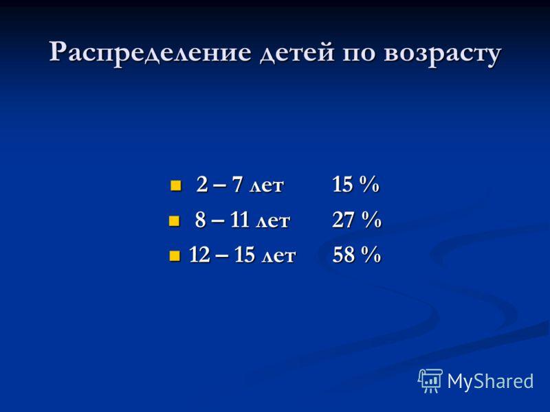 Распределение детей по возрасту 2 – 7 лет 15 % 2 – 7 лет 15 % 8 – 11 лет 27 % 8 – 11 лет 27 % 12 – 15 лет 58 % 12 – 15 лет 58 %