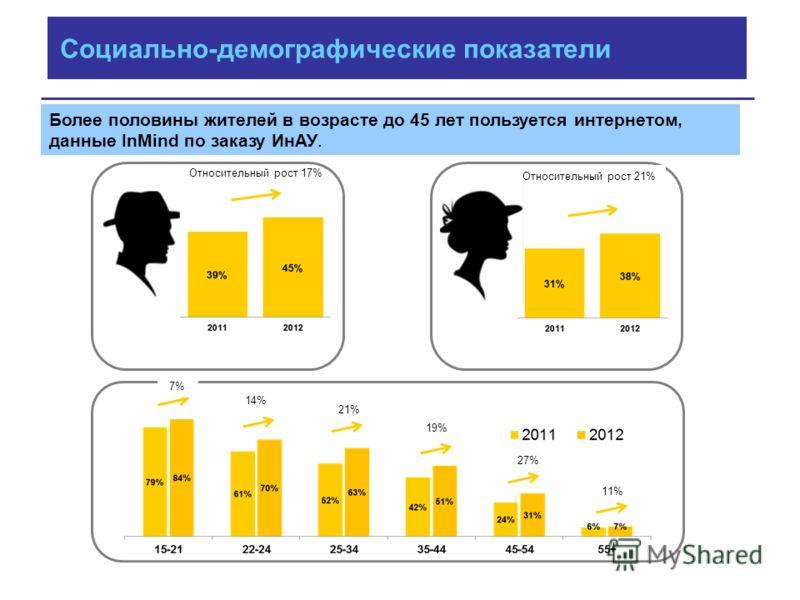 Относительный рост 17% Относительный рост 21% 7% 14% 21% 19% 27% 11% Более половины жителей в возрасте до 45 лет пользуется интернетом, данные InMind по заказу ИнАУ. Социально-демографические показатели