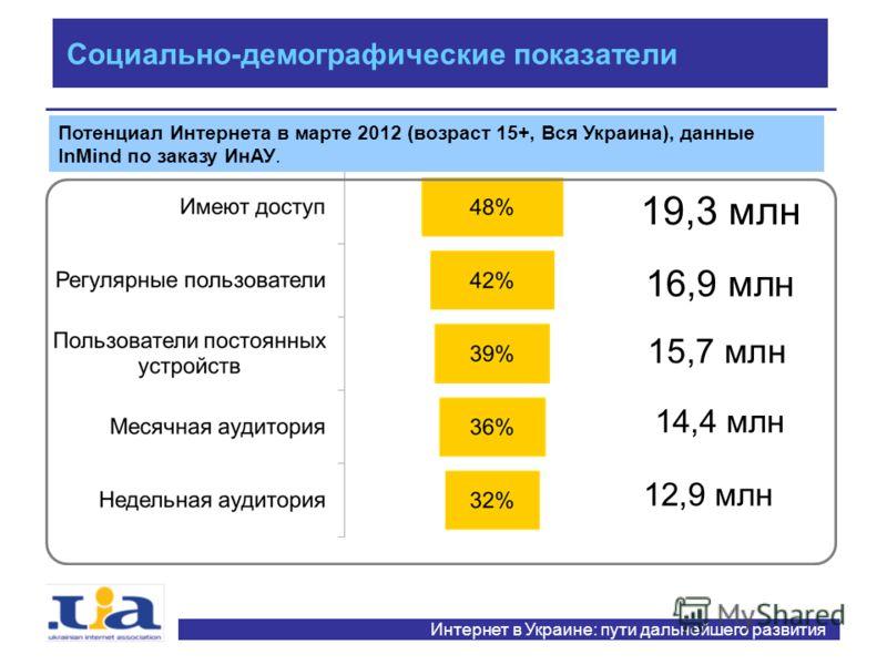 19,3 млн 16,9 млн 15,7 млн 14,4 млн 12,9 млн Социально-демографические показатели Потенциал Интернета в марте 2012 (возраст 15+, Вся Украина), данные InMind по заказу ИнАУ. Интернет в Украине: пути дальнейшего развития