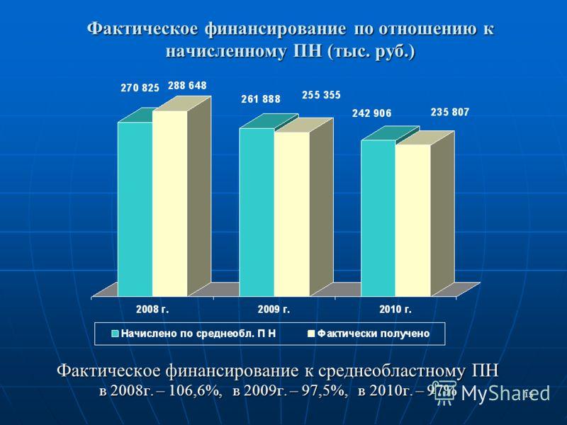 15 Фактическое финансирование по отношению к начисленному ПН (тыс. руб.) Фактическое финансирование к среднеобластному ПН в 2008г. – 106,6%, в 2009г. – 97,5%, в 2010г. – 97%