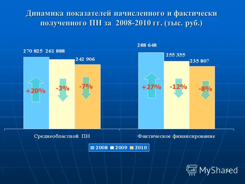 16 Динамика показателей начисленного и фактически полученного ПН за 2008-2010 гг. (тыс. руб.) +20% +27% -7% -8% -3% -12%