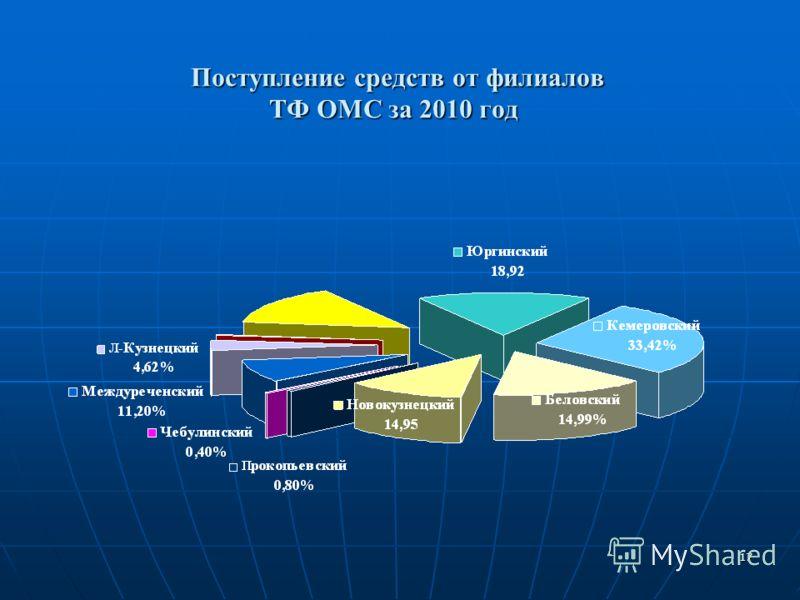 17 Поступление средств от филиалов ТФ ОМС за 2010 год Поступление средств от филиалов ТФ ОМС за 2010 год