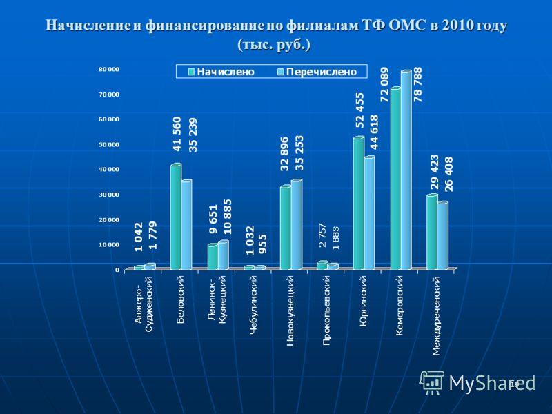 19 Начисление и финансирование по филиалам ТФ ОМС в 2010 году (тыс. руб.) Начисление и финансирование по филиалам ТФ ОМС в 2010 году (тыс. руб.)
