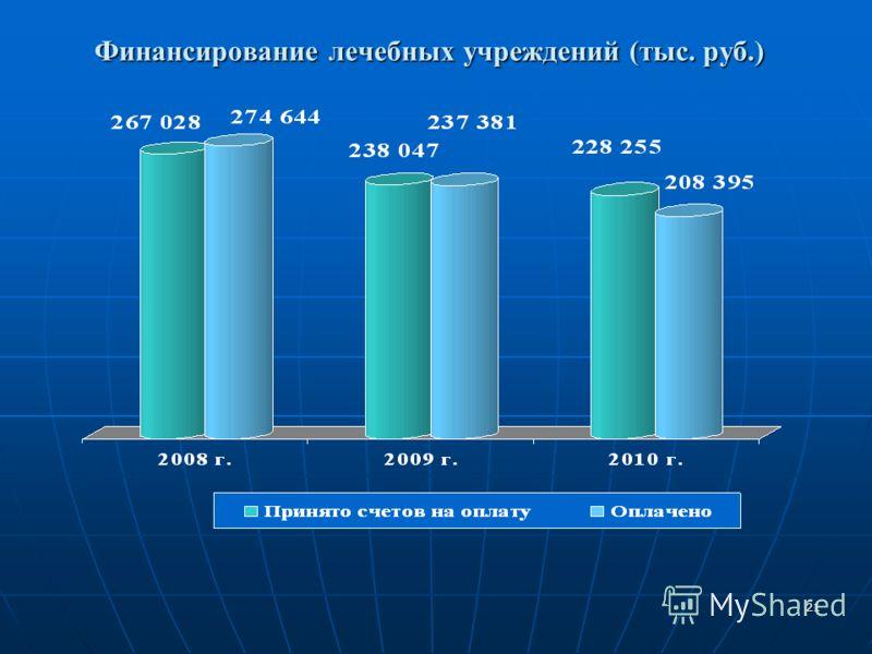 21 Финансирование лечебных учреждений (тыс. руб.) Финансирование лечебных учреждений (тыс. руб.)