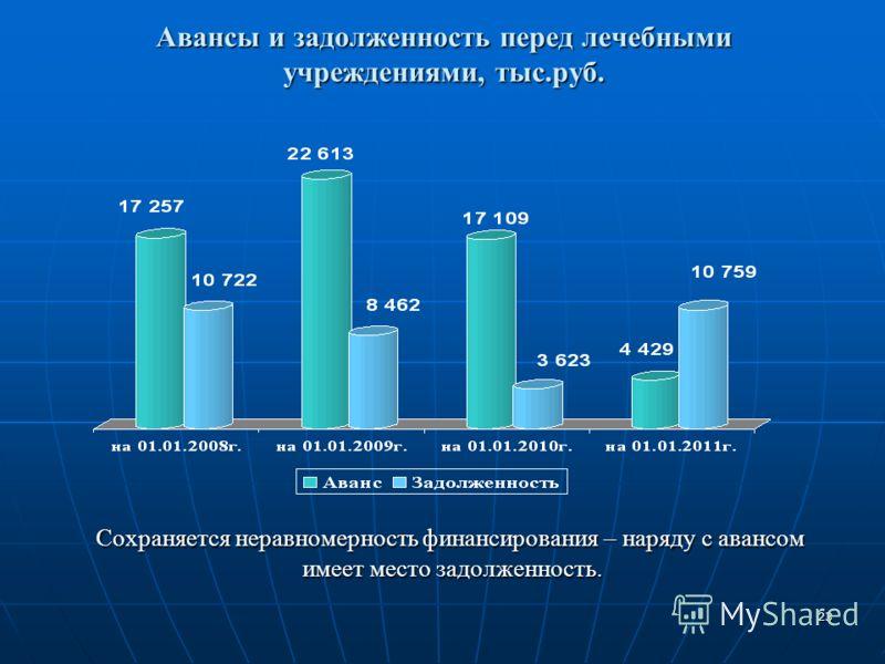 23 Авансы и задолженность перед лечебными учреждениями, тыс.руб. Сохраняется неравномерность финансирования – наряду с авансом имеет место задолженность. Сохраняется неравномерность финансирования – наряду с авансом имеет место задолженность.