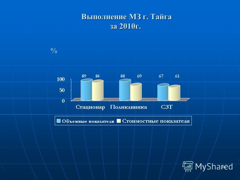 26 Выполнение МЗ г. Тайга за 2010г. Выполнение МЗ г. Тайга за 2010г. %