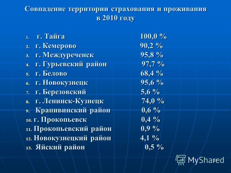 27 Совпадение территории страхования и проживания в 2010 году 1. г. Тайга 100,0 % 2. г. Кемерово 90,2 % 3. г. Междуреченск 95,8 % 4. г. Гурьевский район 97,7 % 5. г. Белово 68,4 % 6. г. Новокузнецк 95,6 % 7. г. Березовский 5,6 % 8. г. Ленинск-Кузнецк